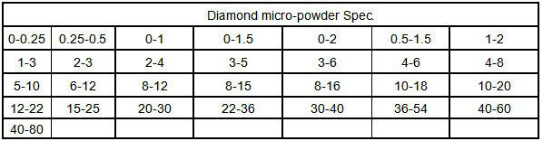 High quality JR1 yellow diamond mesh material RVD synthetic diamond powder for grinding wheel