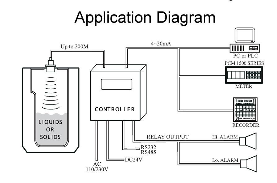 Ultrasonic Level Meter And Tank Level Sensor With Reasonable Price