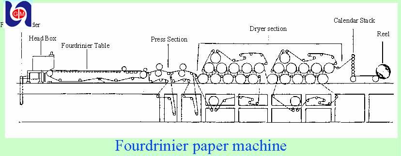 Paper Fourdrinier.jpg