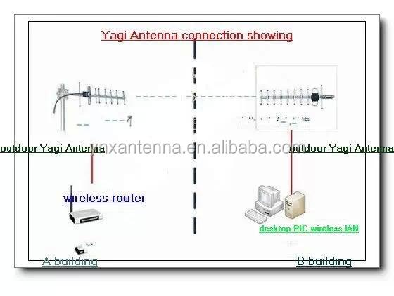 Антенна волновой канал 24 ггц своими руками