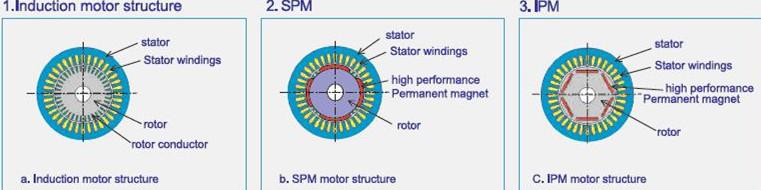 Synchronous Motor Variable Speed Drives Impremedia Net