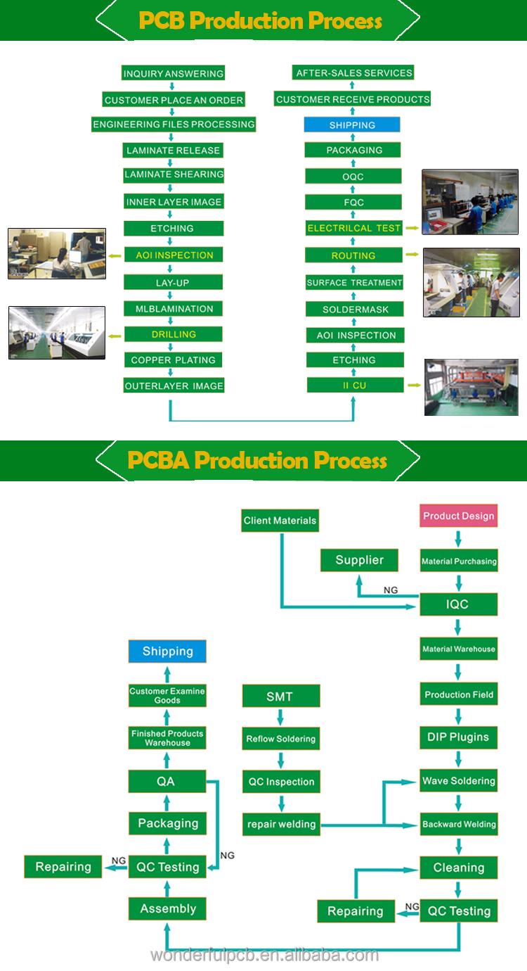 pcb process and pcba process.jpg