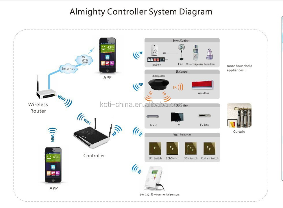 Koti Smart Home Automation System Gateway Buy Smart Home