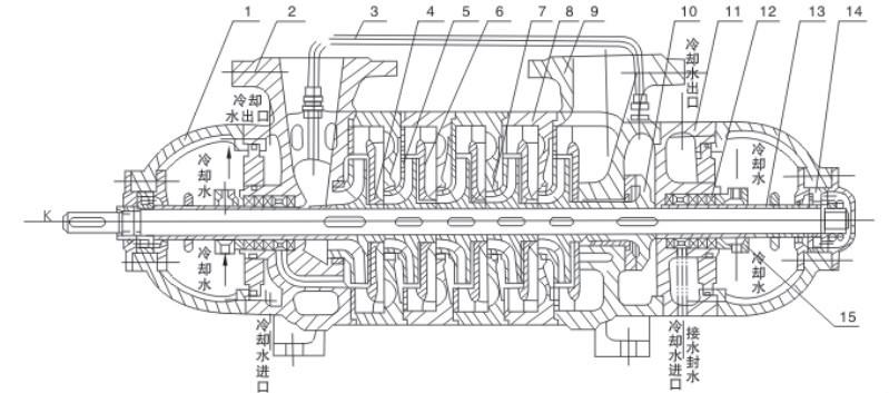 mijne drainage gebruik hoge druk diesel horizontale meertraps centrifugaalpomp