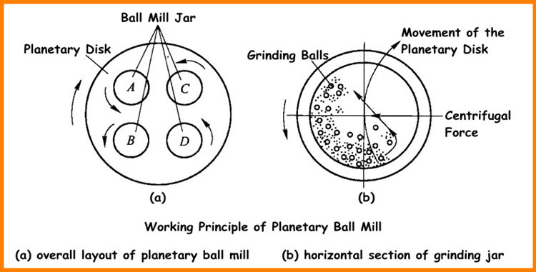 Nano Size Planetary Ball Mill for Laboratory, Newest Hot Sell Lab Ball Mill