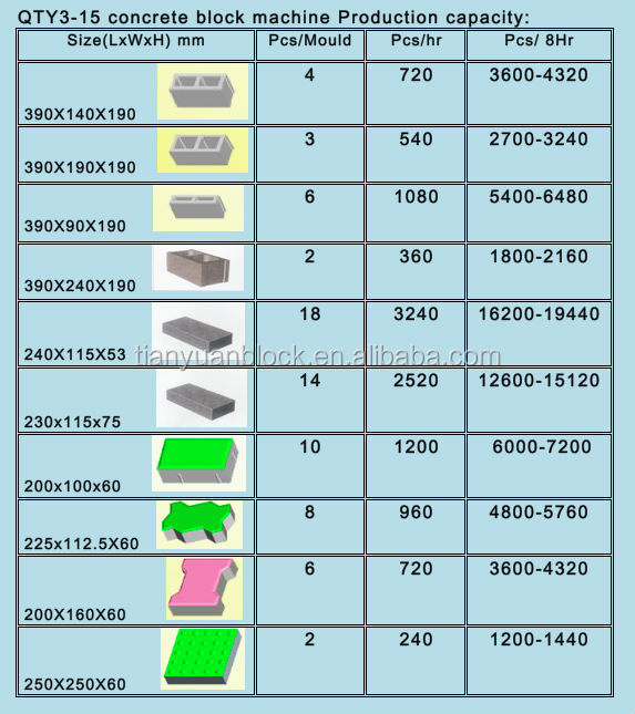 Types of Cement Blocks Cement Hollow Block Making