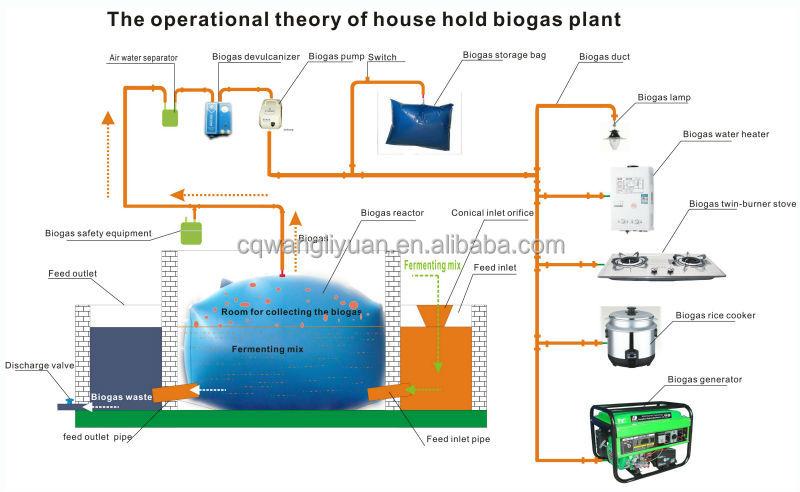 Mini Biogas Plant : Domestic biogas plant buy small