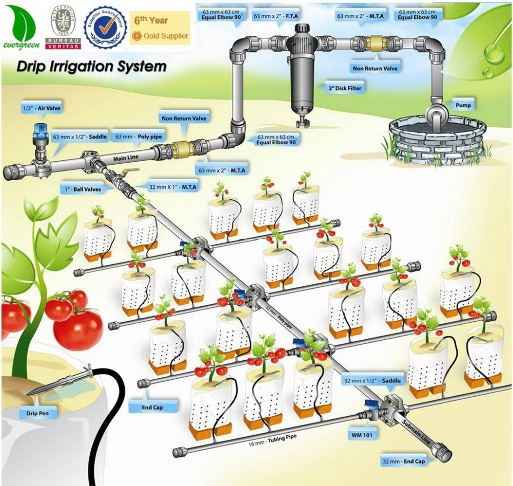 Automatic farm drip irrigation systems buy irrigation for Home garden drip irrigation design