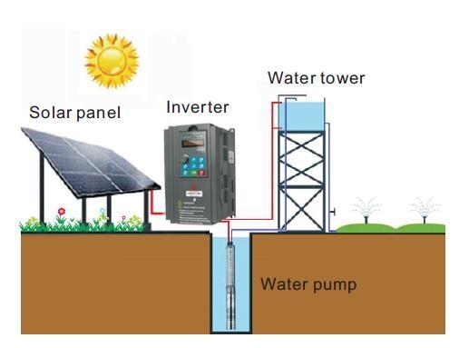 Solar inversor delta vfd inversor