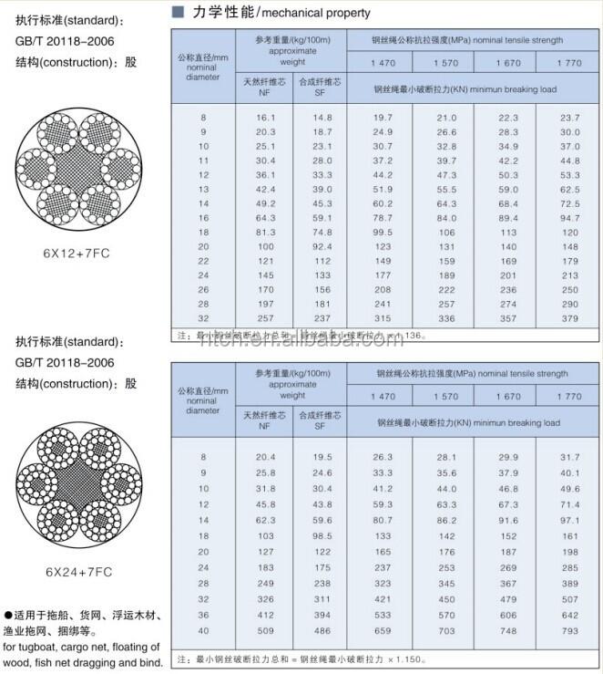 6x12,6x24+7fc Lashing Steel Wire Rope - Buy Lashing Steel Wire Rope ...