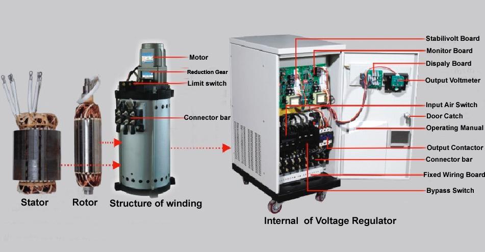 20kva 30kva 40kva 50kva Three Phase Voltage Stabilizer