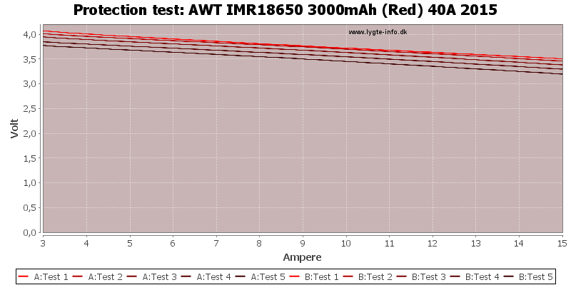 AWT%20IMR18650%203000mAh%20(Red)%2040A%202015-TripCurrent.png
