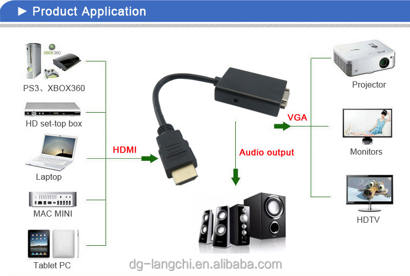 Hot Sell High Quality s-video vga rca to hdmi converter supplier