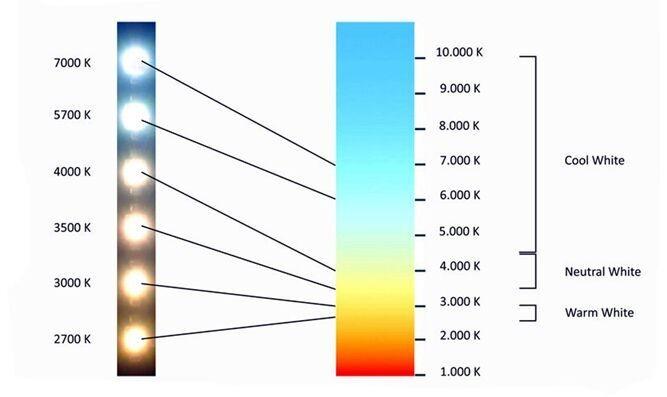 high bay color temperature.jpg