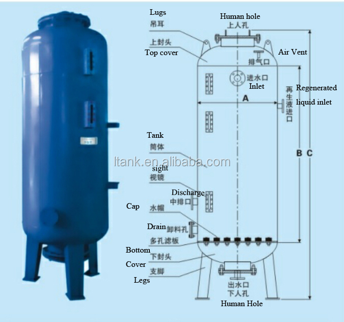 Image Result For What Is Water Softener