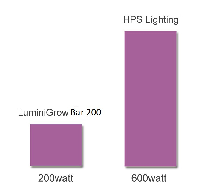full spectrum water cooled grow light