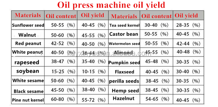 Máquinas agrícolas de pequena máquina da imprensa de óleo frio/novo tipo de máquina da imprensa do óleo de cannabis