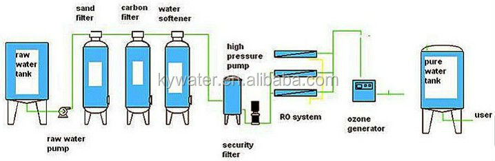 Produce High Purity Water 1m3 H Reverse Osmosis Mineral