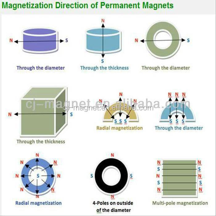 mobile phones and photo paper inkjet paper and alternator generator and neodymium magnet for motor