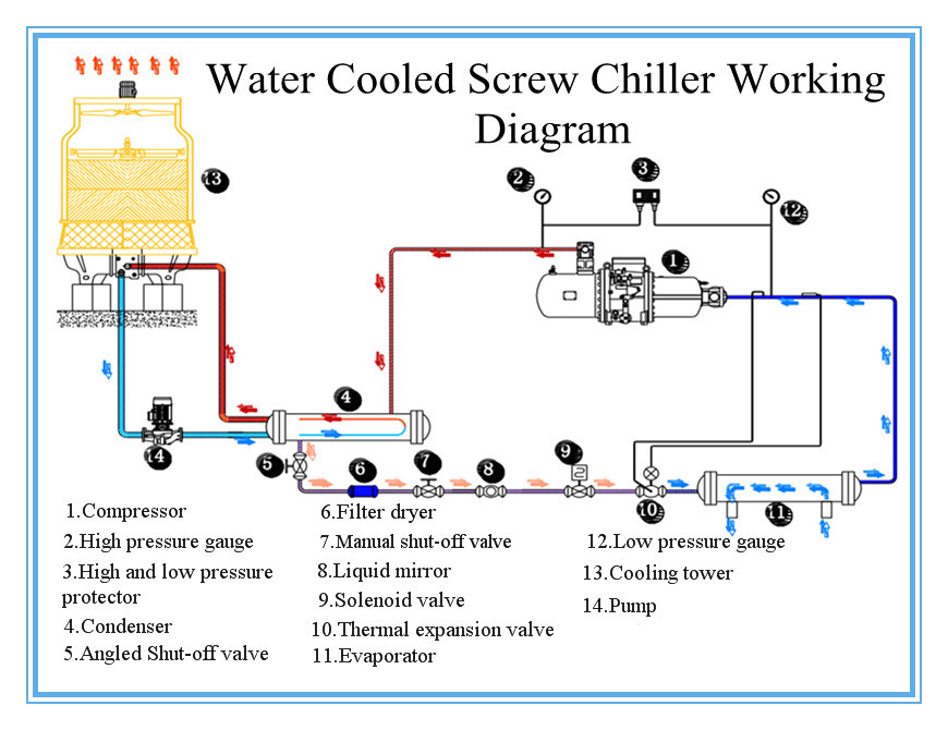 Best Water Cooled Screw Glycol Chiller Exporter Buy Best