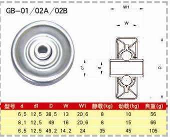 CONVEYOR ROLLER SKATE WHEEL BEARING GB-01 GB-02A GB-02B.jpg