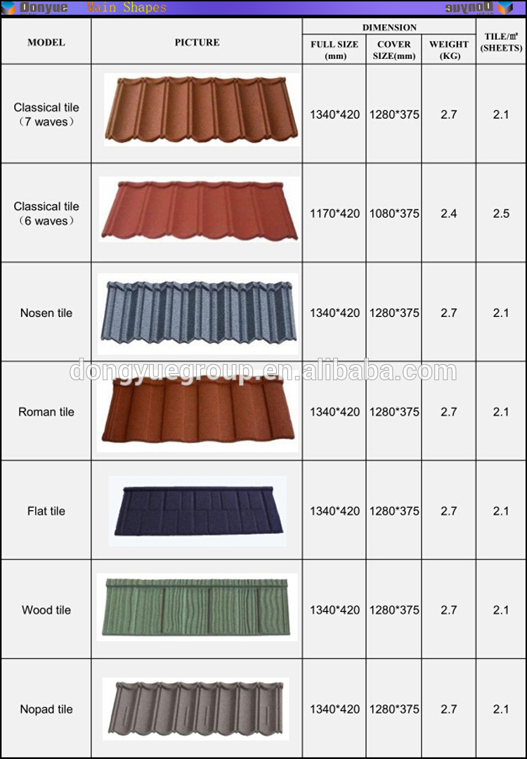Corrugated Steel Sheet Roof Cover