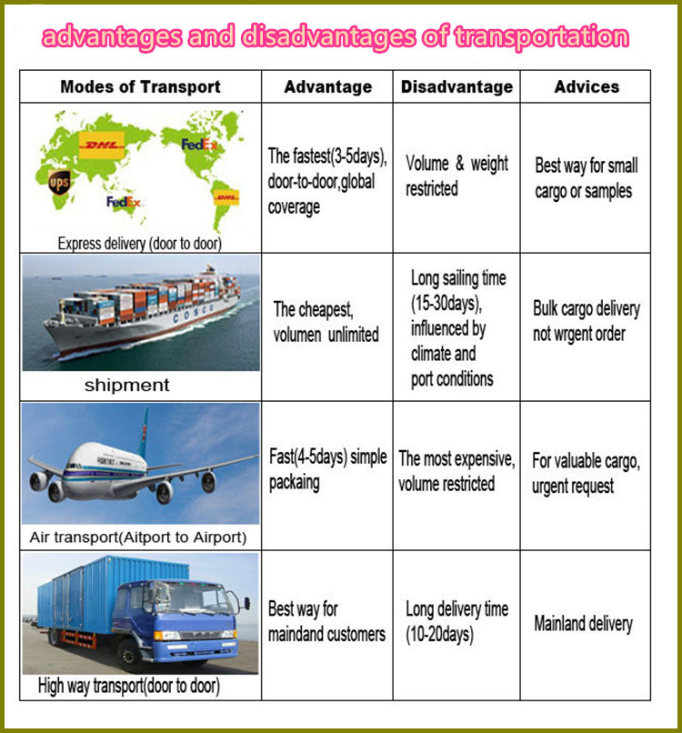 advantages and disadvantages of multimodal transportation There are certain advantages and disadvantages of railway transport the advantages of railway transport are as follows: 1 safety: transportation by the means of railway ensures safety for the desired goods because unlike the road transports a train only stops at a desired station instead of the will of the driver.