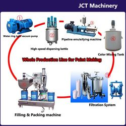airbrush body paint making machines and whole production line