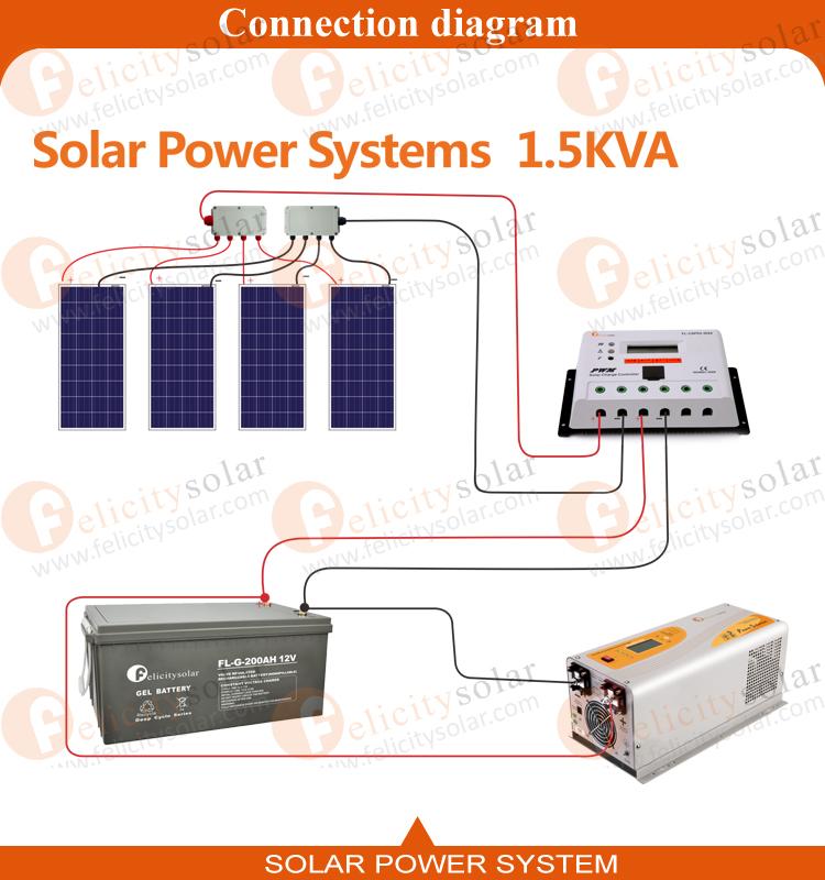 kit fotovoltaico 1000w