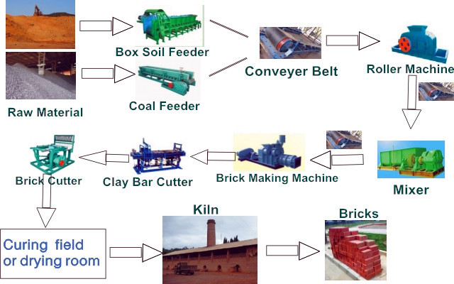 manufacturing process of bricks Traditional methods of green brick production, brick firing and its sale  control will be taken care of during construction and production process project.