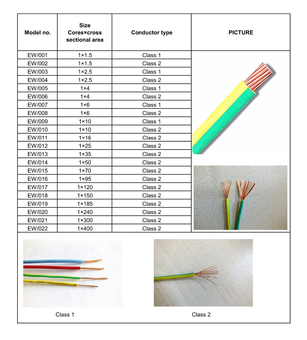 Single Core 50mm Earthing Cable Specification Electrical