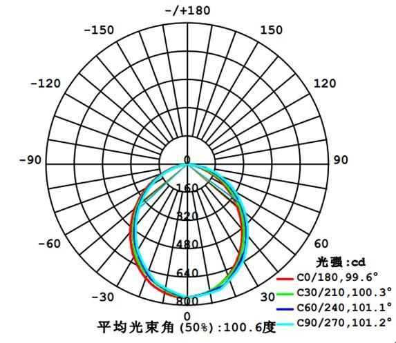 Lighting Distribution Curve