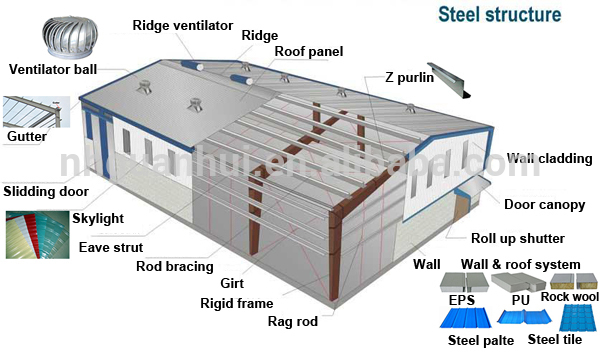 Galvanized Good Insulated Cheap Steel Frame Houses - Buy Cheap Steel ...