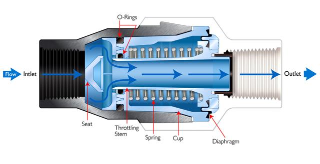 R gulateur de pression d 39 eau r ducteur pour irrigation - Pression d eau pour une maison ...