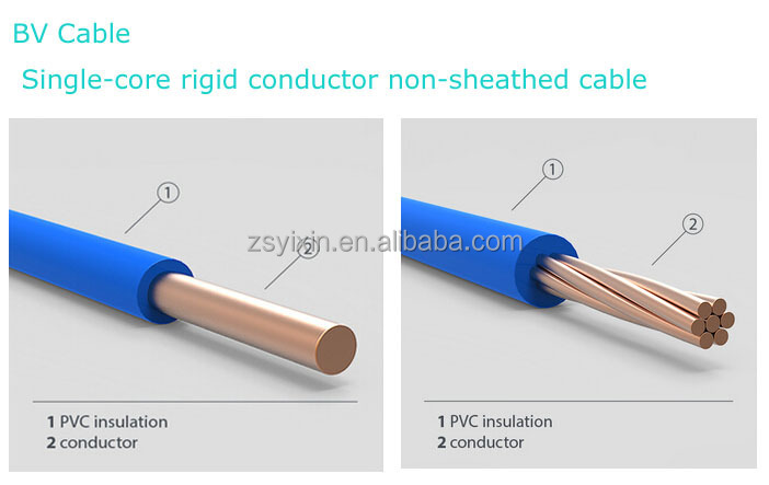 0.75mm 1mm 1.5mm 2.5mm 4mm 6mm 10mm Pvc Insulated Bare Copper ...