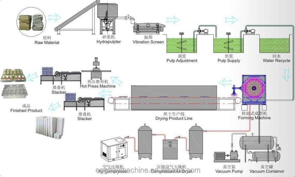 Bas prix petit oeuf plateau moulage machine semi automatique plateau d'oeufs faisant la machine