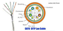 ethernet messenger wire cables sftp cat6 cable