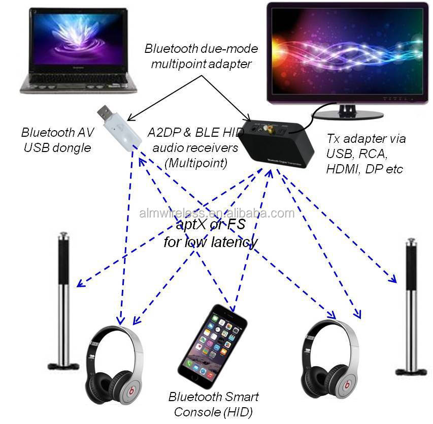 China Supplier Headset For Samsung Smart Tv Laptop Headset Headphone For Smart Tv 60284070318 on tv audio transmitter to headset