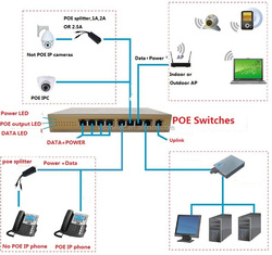 china new products 300w 24 port ethernet Switch poe Power supply for ip camera