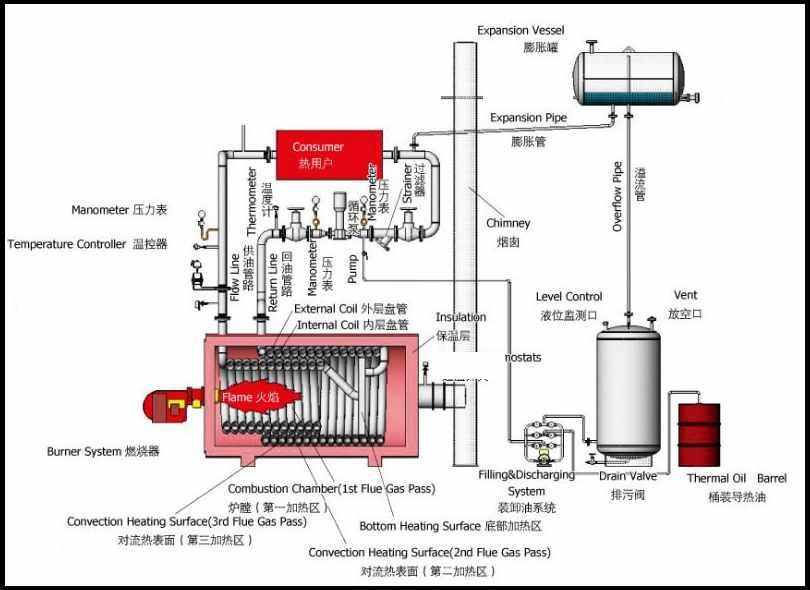 Thermal Oil Temp 320 Degree C Thermal Fluid Boiler Closed Loop ...