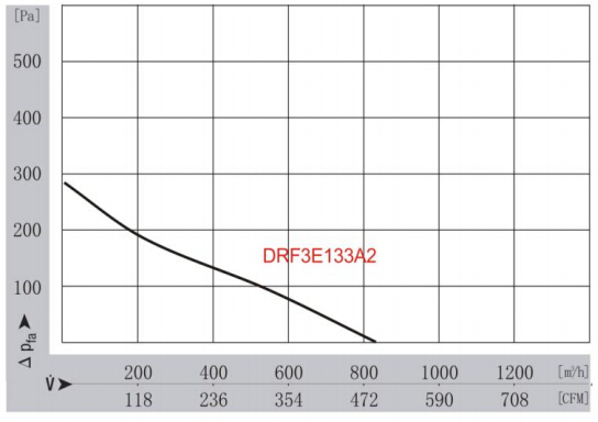 High Volume Centrifugal Blowers : High volume centrifugal air blower buy