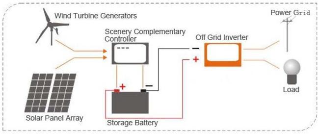 solar off grid diagram