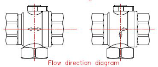 flow direction