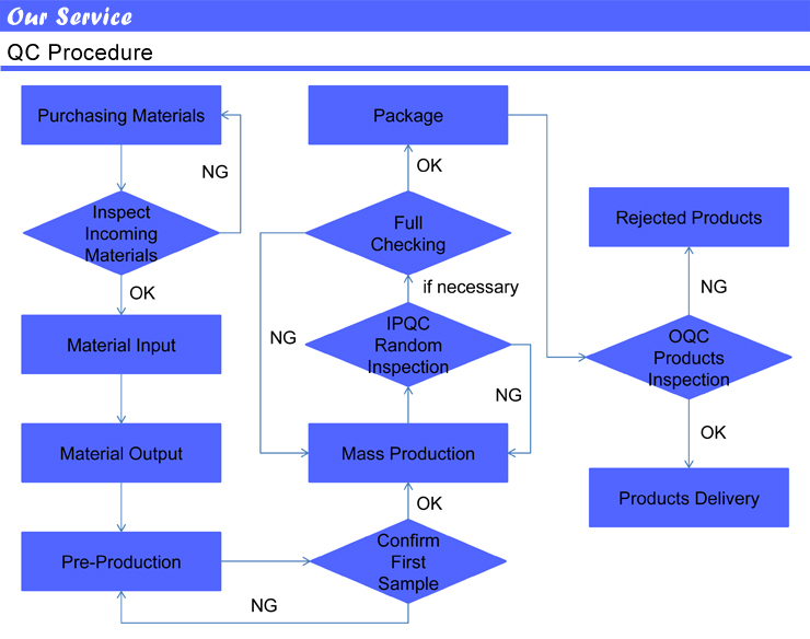 5 - Quality Control - QC Procedure.jpg