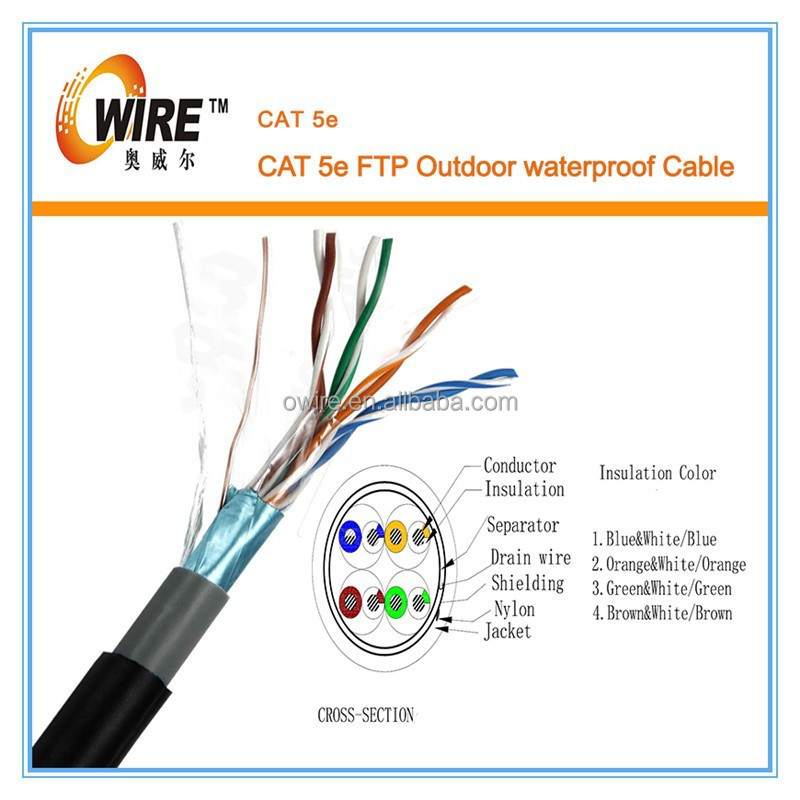 cat5 wiring diagram a or b images cat 8 cable wiring cat5e cable wiring diagram cat 5 wiring standard
