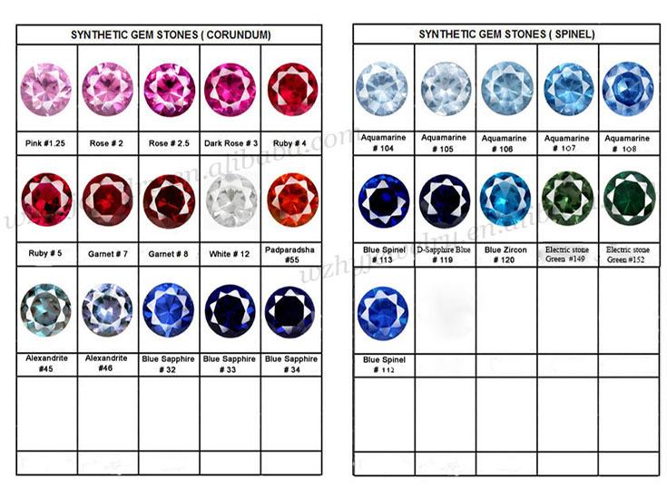 corrumdum,spinel color chart