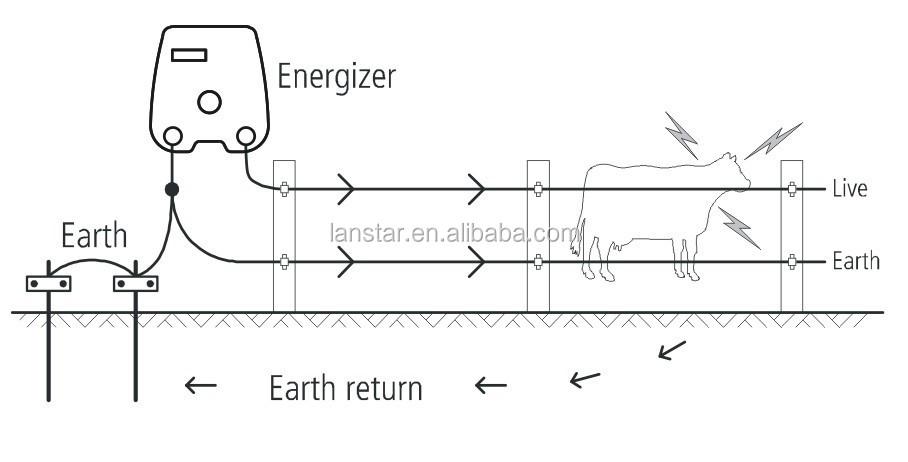 Livestock energizer-How it works.jpg