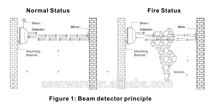 infrared beam detector for fire alarm system