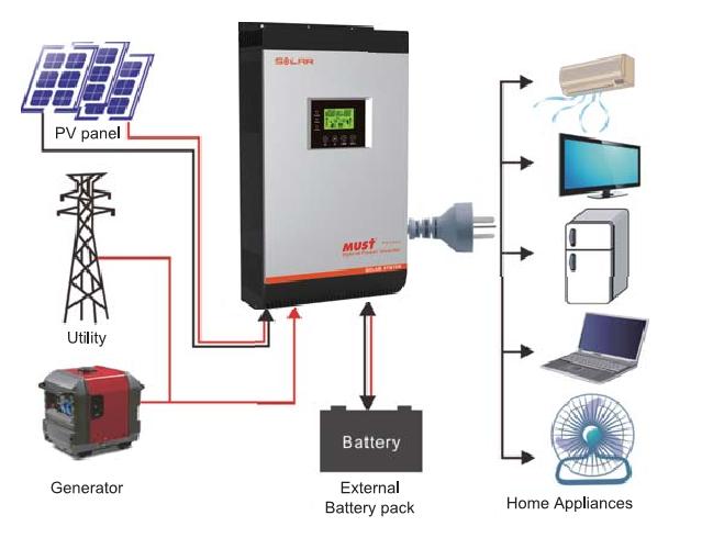 중국 최고의 공급 업체 Must8 Kw Ac 그리드 태양 광 인버터 심천 농업 제품 인버터 Amp 컨버터