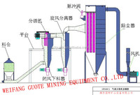 Air Cyclone Classifier for Dry powder 2-150 micron classifying for iron ore mining processing